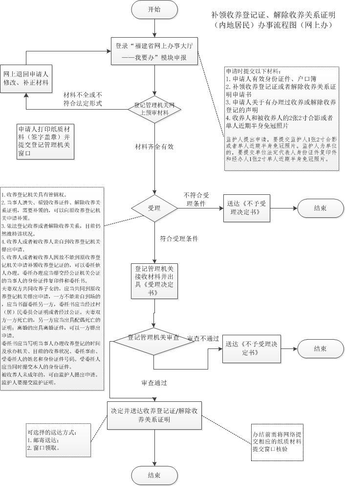 流程图预览
